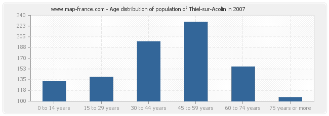 Age distribution of population of Thiel-sur-Acolin in 2007