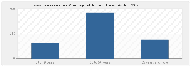 Women age distribution of Thiel-sur-Acolin in 2007