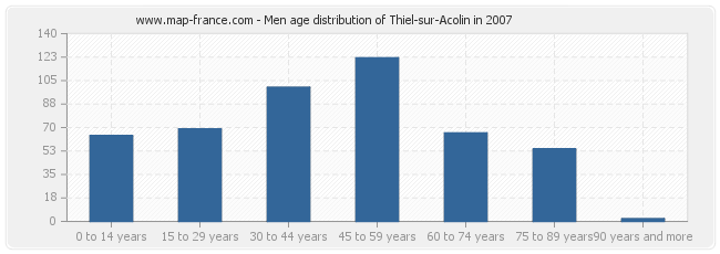 Men age distribution of Thiel-sur-Acolin in 2007