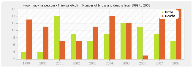 Thiel-sur-Acolin : Number of births and deaths from 1999 to 2008