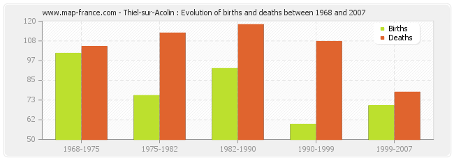 Thiel-sur-Acolin : Evolution of births and deaths between 1968 and 2007