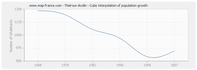 Thiel-sur-Acolin : Cubic interpolation of population growth