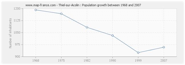 Population Thiel-sur-Acolin