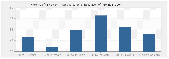 Age distribution of population of Thionne in 2007