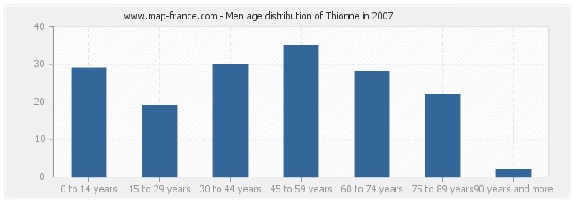 Men age distribution of Thionne in 2007