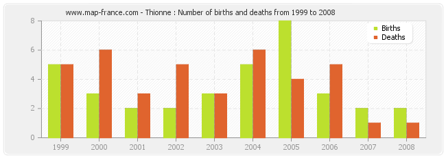 Thionne : Number of births and deaths from 1999 to 2008