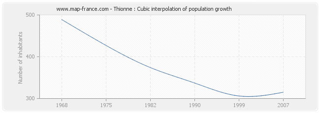 Thionne : Cubic interpolation of population growth