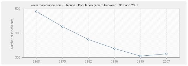 Population Thionne