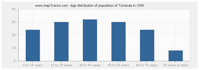Age distribution of population of Tortezais in 1999