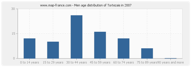 Men age distribution of Tortezais in 2007