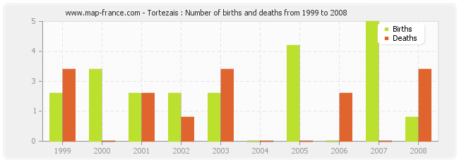 Tortezais : Number of births and deaths from 1999 to 2008