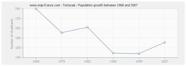 Population Tortezais