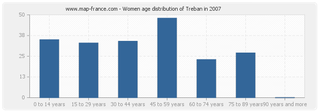 Women age distribution of Treban in 2007