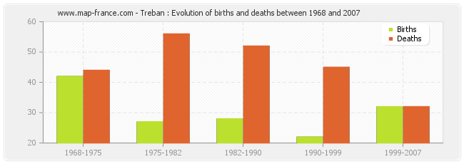 Treban : Evolution of births and deaths between 1968 and 2007