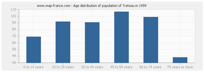 Age distribution of population of Treteau in 1999