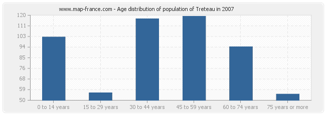 Age distribution of population of Treteau in 2007