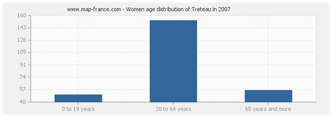 Women age distribution of Treteau in 2007