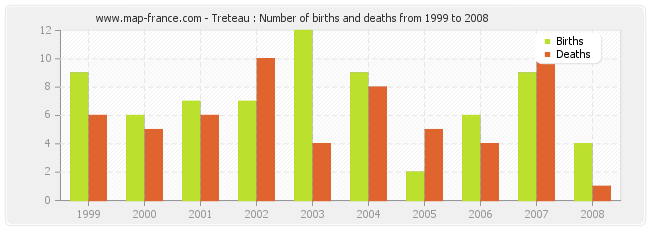 Treteau : Number of births and deaths from 1999 to 2008