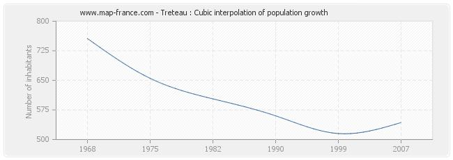 Treteau : Cubic interpolation of population growth