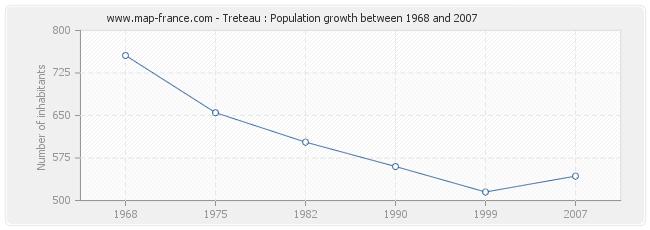 Population Treteau