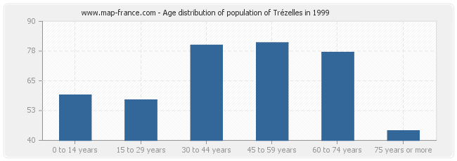 Age distribution of population of Trézelles in 1999