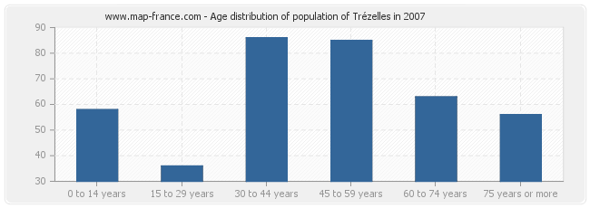 Age distribution of population of Trézelles in 2007
