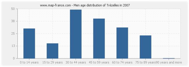 Men age distribution of Trézelles in 2007