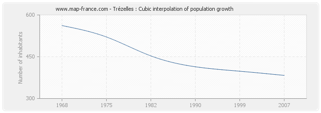 Trézelles : Cubic interpolation of population growth