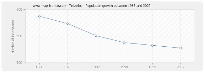 Population Trézelles