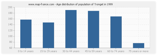 Age distribution of population of Tronget in 1999