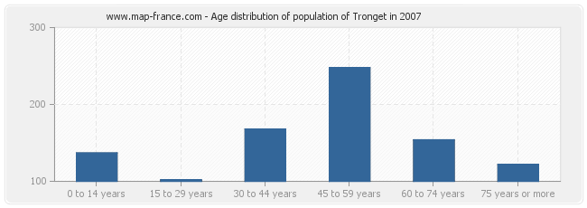 Age distribution of population of Tronget in 2007