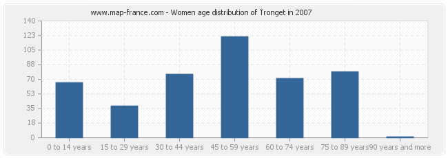 Women age distribution of Tronget in 2007