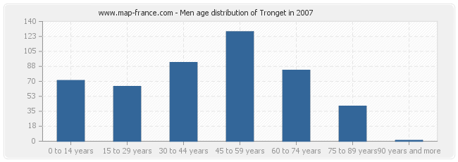 Men age distribution of Tronget in 2007
