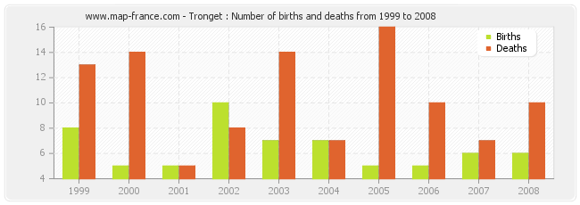 Tronget : Number of births and deaths from 1999 to 2008