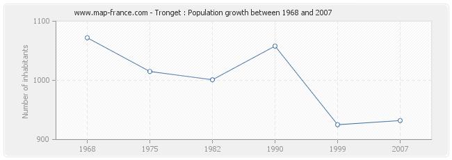 Population Tronget