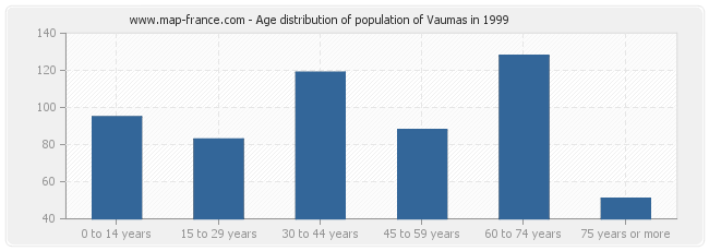 Age distribution of population of Vaumas in 1999