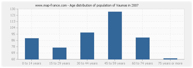 Age distribution of population of Vaumas in 2007