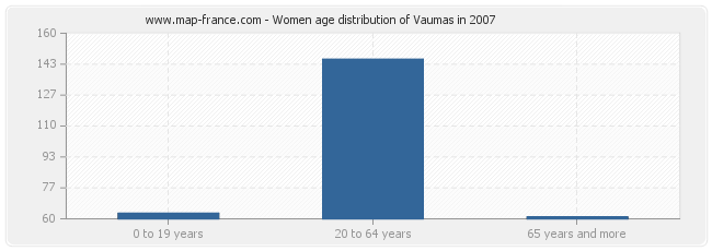 Women age distribution of Vaumas in 2007