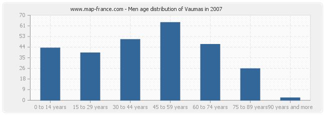 Men age distribution of Vaumas in 2007