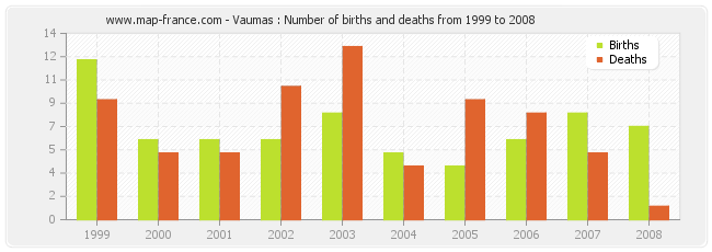 Vaumas : Number of births and deaths from 1999 to 2008