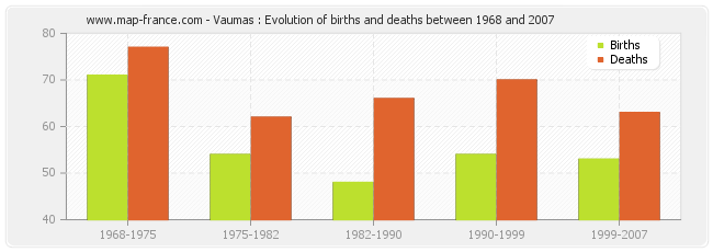 Vaumas : Evolution of births and deaths between 1968 and 2007