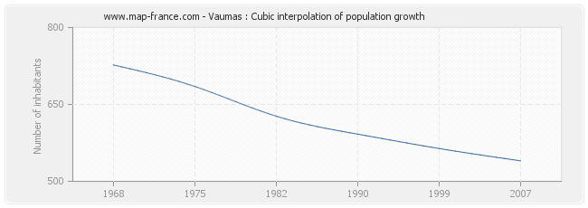 Vaumas : Cubic interpolation of population growth