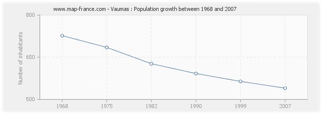 Population Vaumas