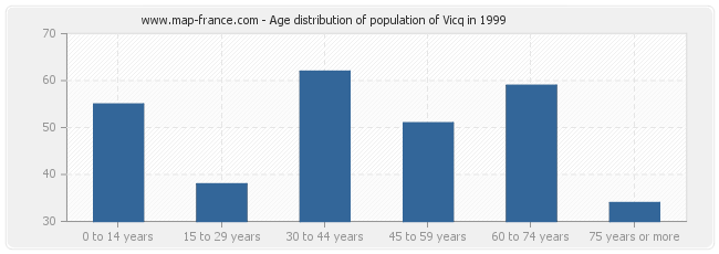 Age distribution of population of Vicq in 1999