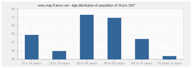 Age distribution of population of Vicq in 2007
