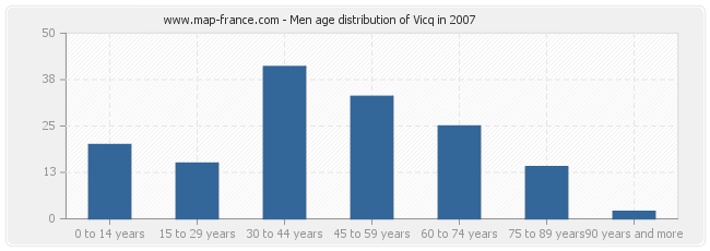 Men age distribution of Vicq in 2007