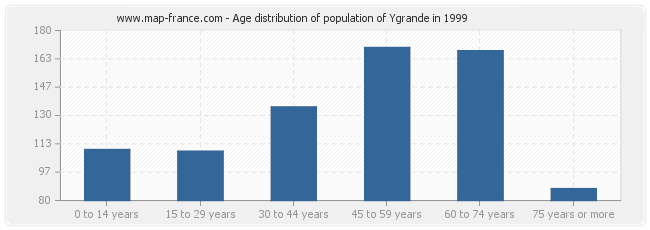 Age distribution of population of Ygrande in 1999