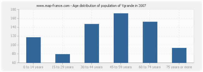 Age distribution of population of Ygrande in 2007