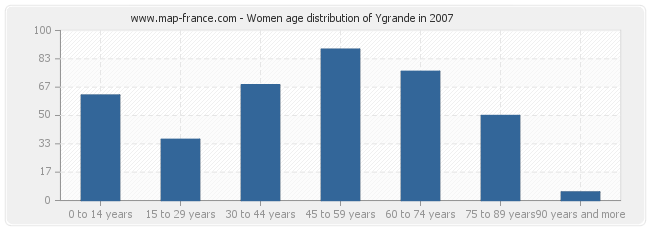 Women age distribution of Ygrande in 2007