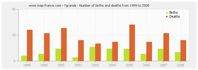 Ygrande : Number of births and deaths from 1999 to 2008